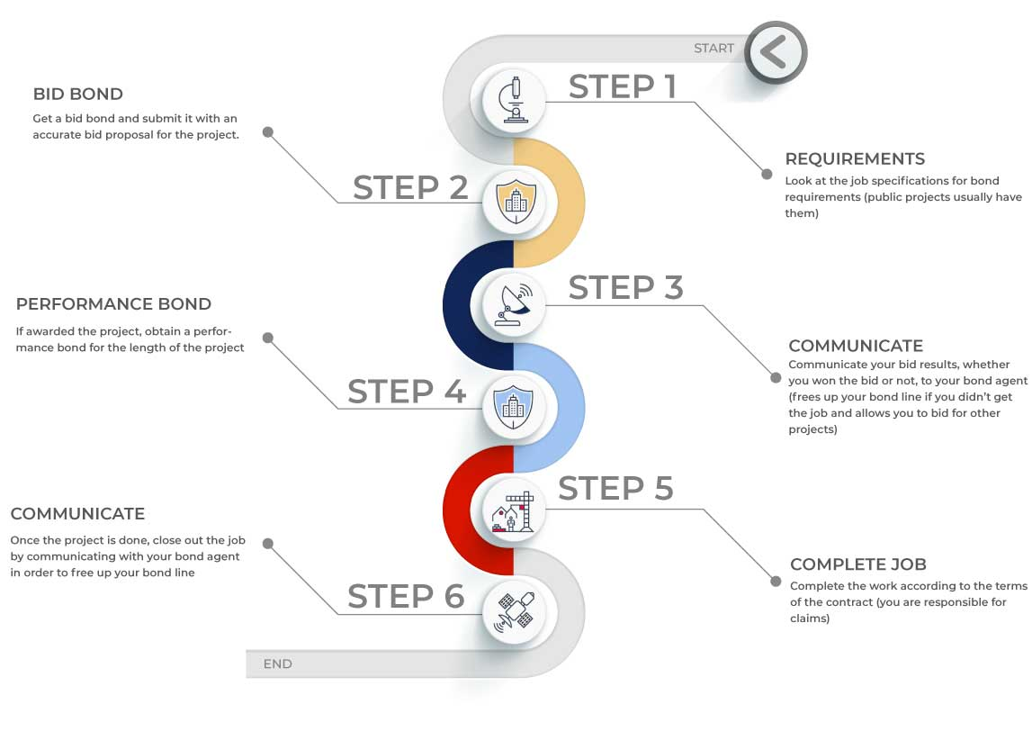 surety process graphic - steps 1-6